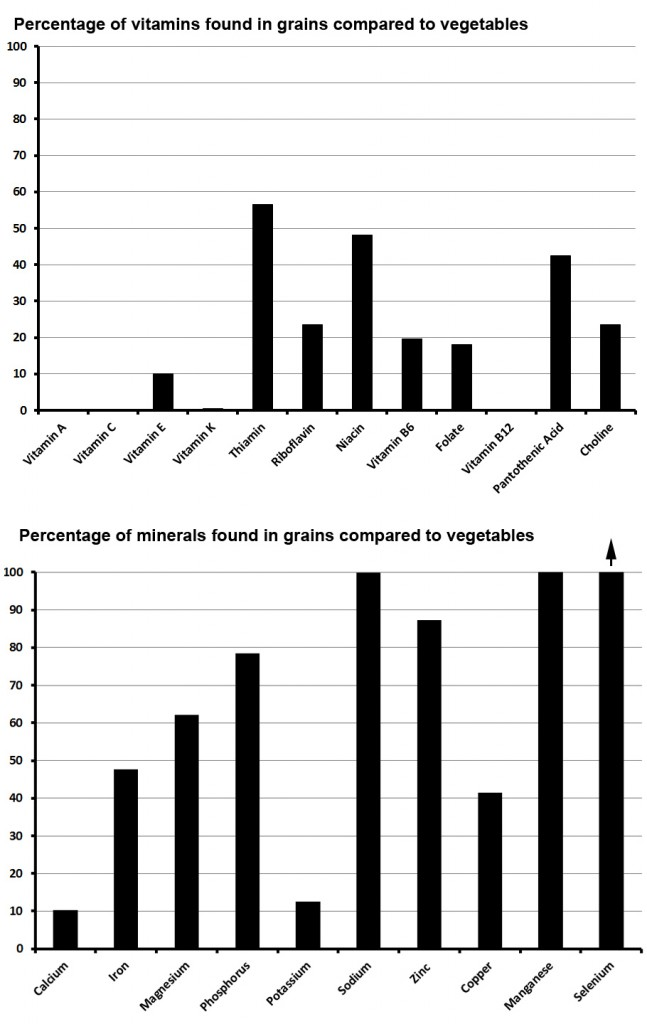 Vitamin and Mineral Compare Graphs