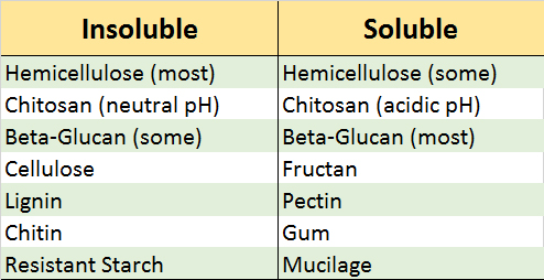 soluble fiber table