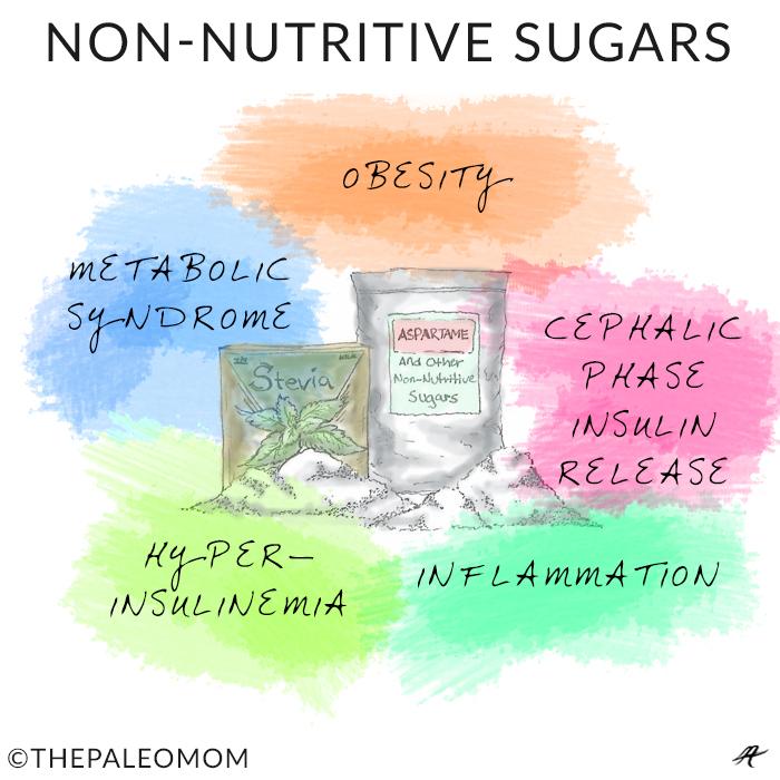 Non-Nutritive Sugars