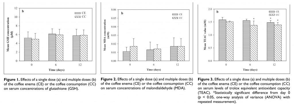 Antioxidant effects of coffee drink versus enema