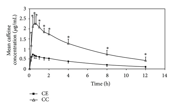 Caffeine in blood after coffee enema versus beverage