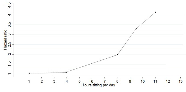 Daily total sitting time and all-cause mortality risk
