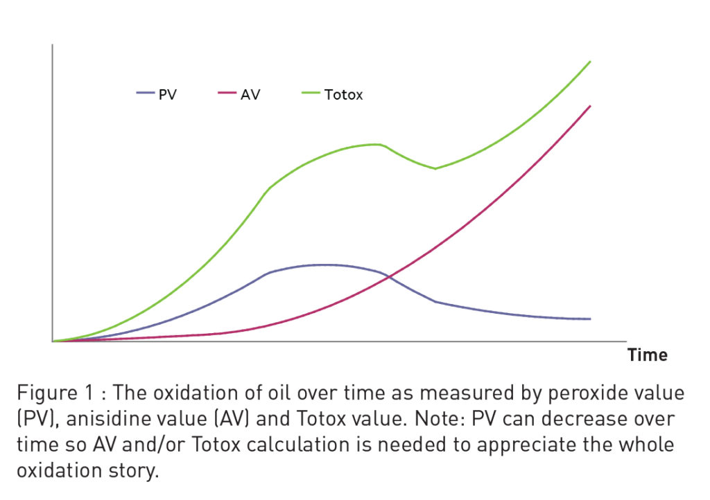 Image credit: http://www.oilsfats.org.nz/documents/Oxidation 101.pdf