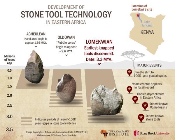 Stoneage tools