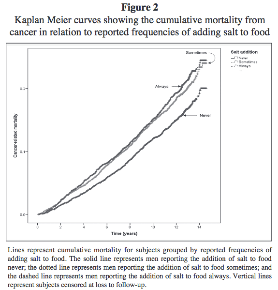 cancer mortality and salt