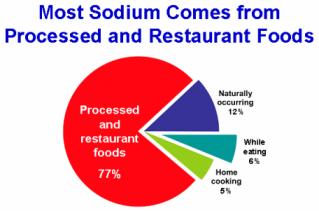 cdc_sodium_chart