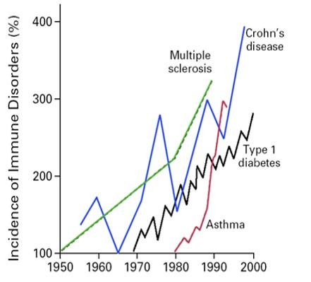 Autoimmune Disease Prevalence