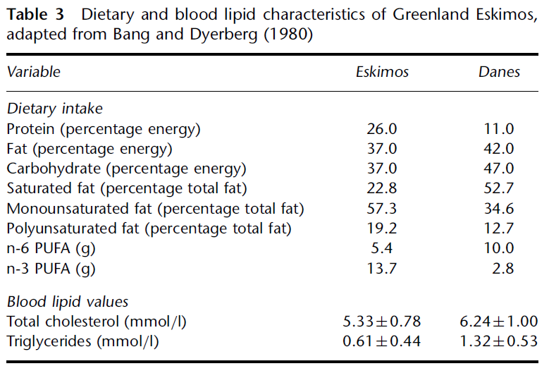 Greenland Eskimos Macronutrient Ratio