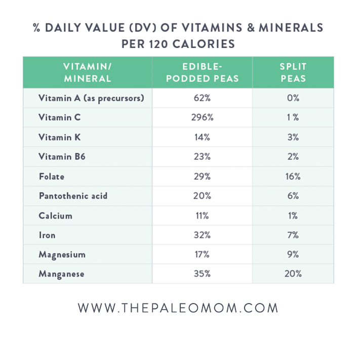 The-Paleo-Mom-The-Green-Bean-Controversy-and-Pea-Gate-Daily-Value-Vitamins-Minerals
