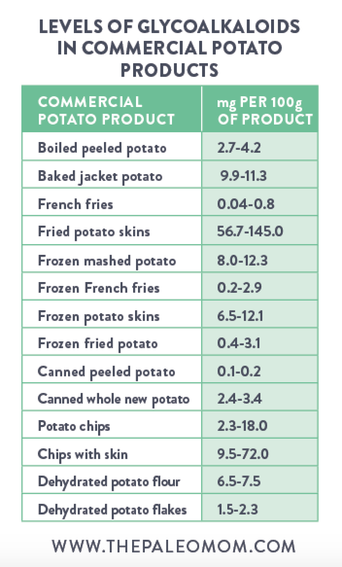 the-Paleo-mom-potatoes-friend-or-foe-of-Paleo-nutrition-glycoalkaloids