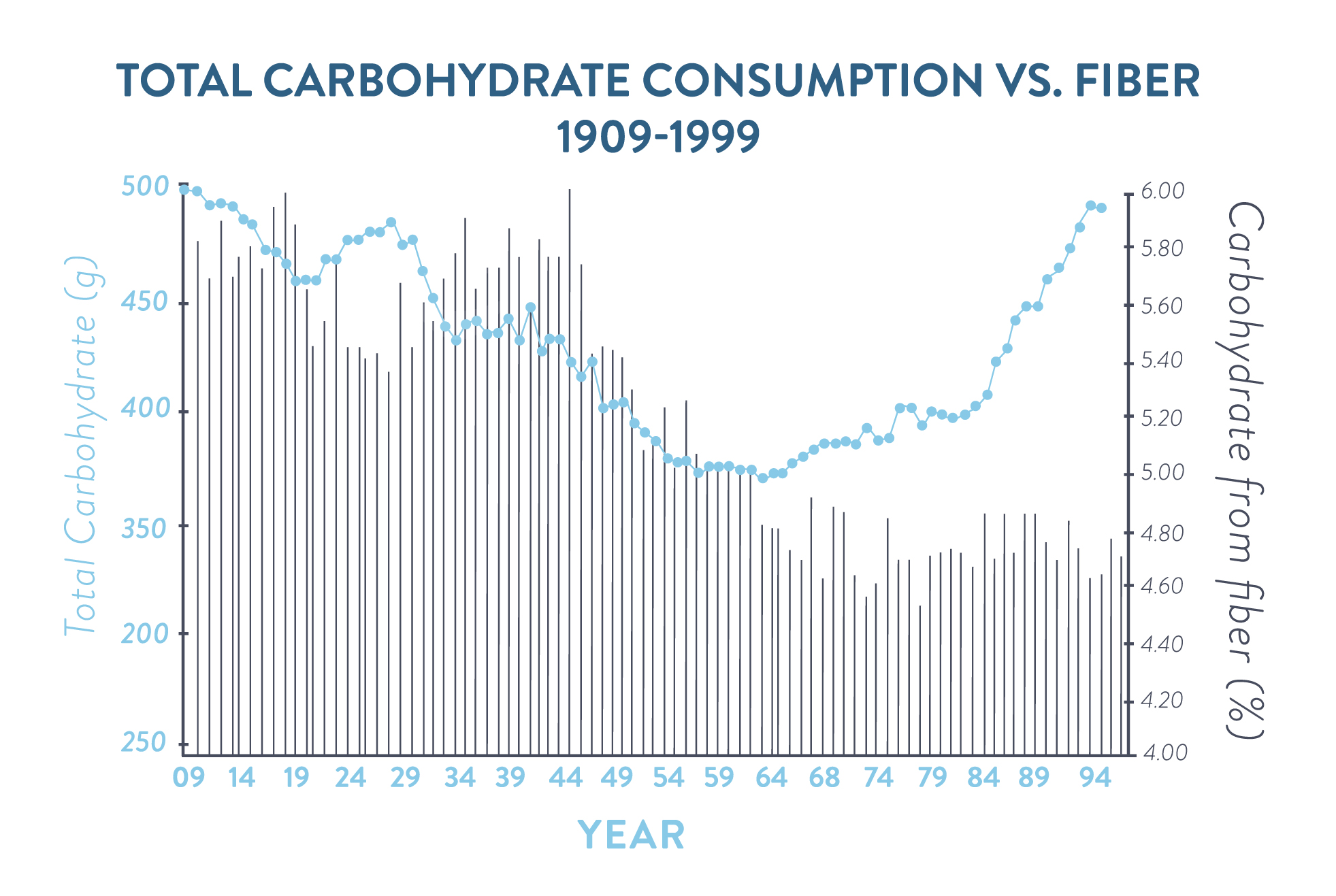carb consumption graph