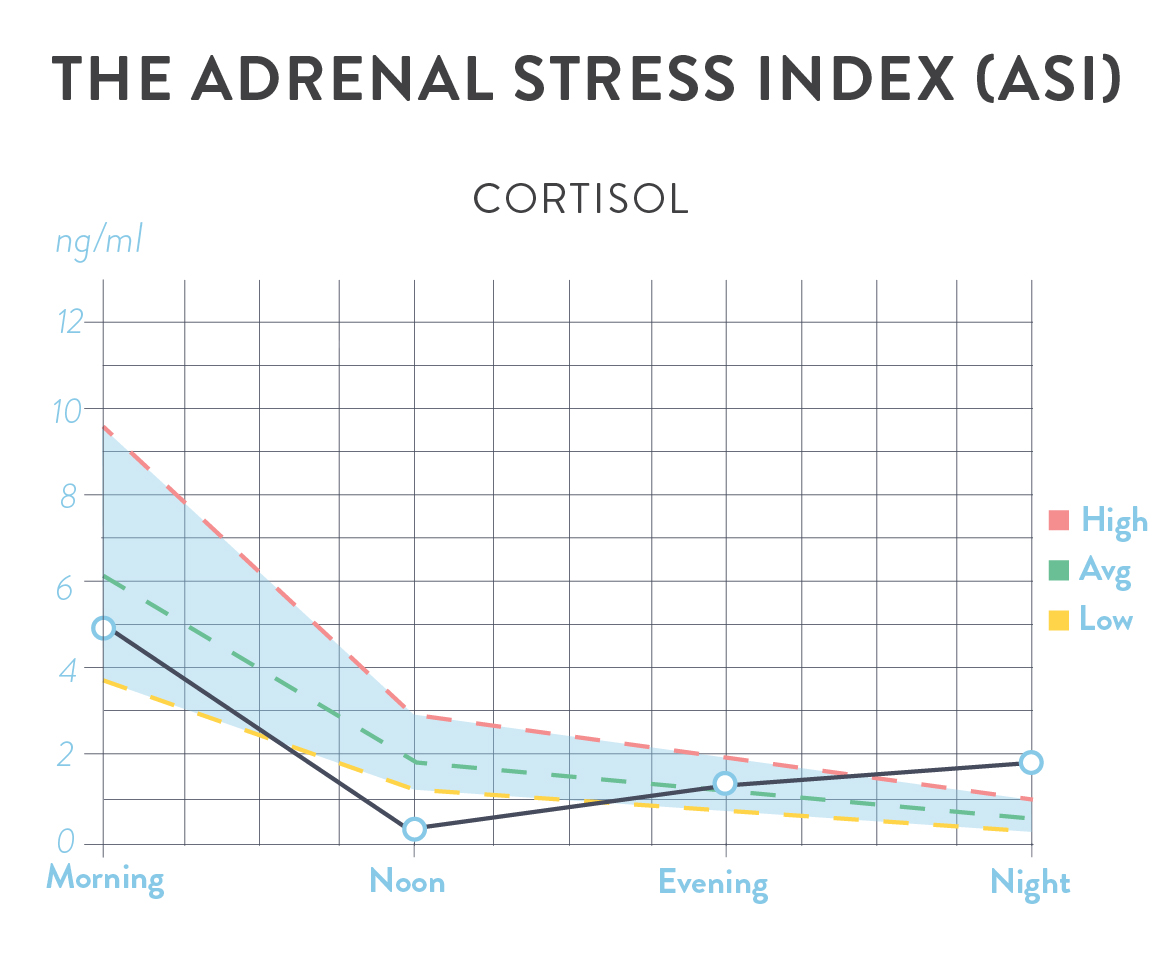 adrenal stress index