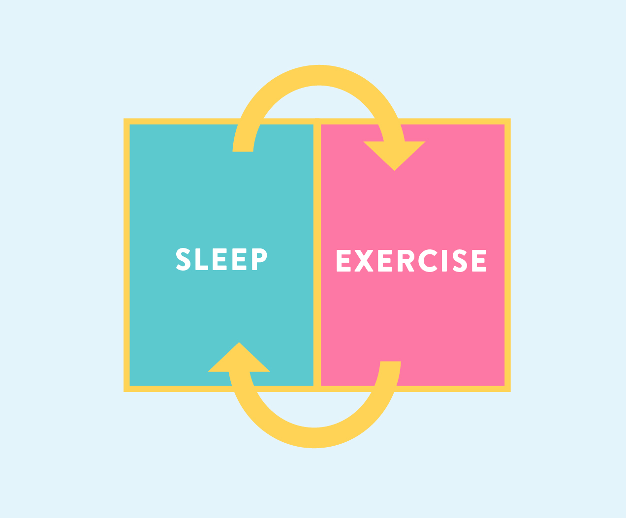 sleep and exercise