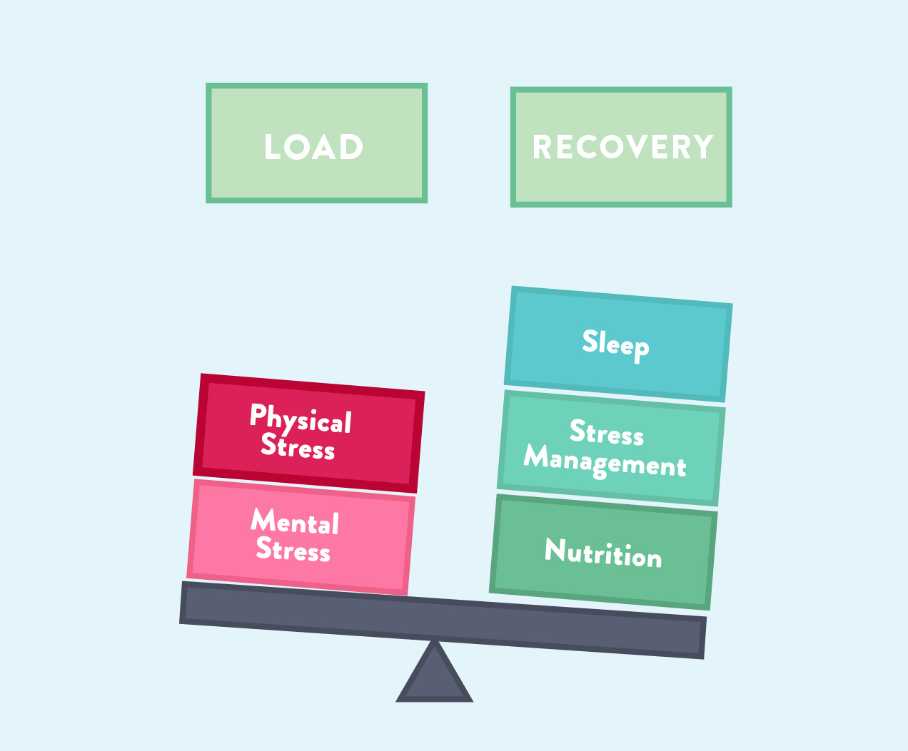 load vs. recovery