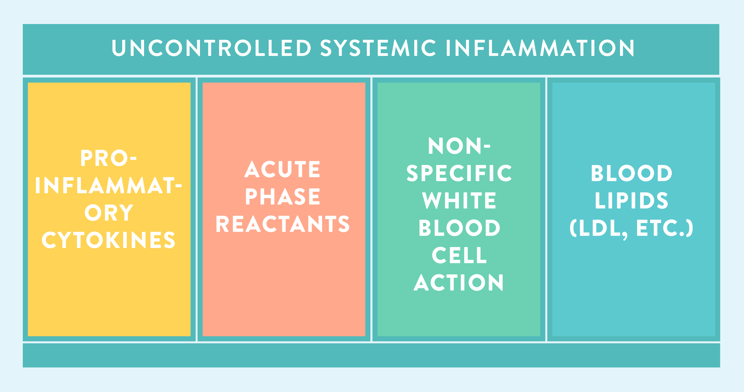 uncontrolled systemic inflammation