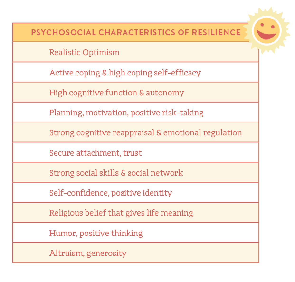 psychosocial characteristics of resilience