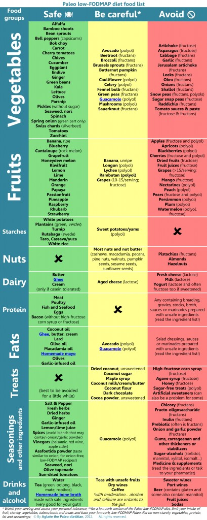 Paleo Fodmap Diet Food List