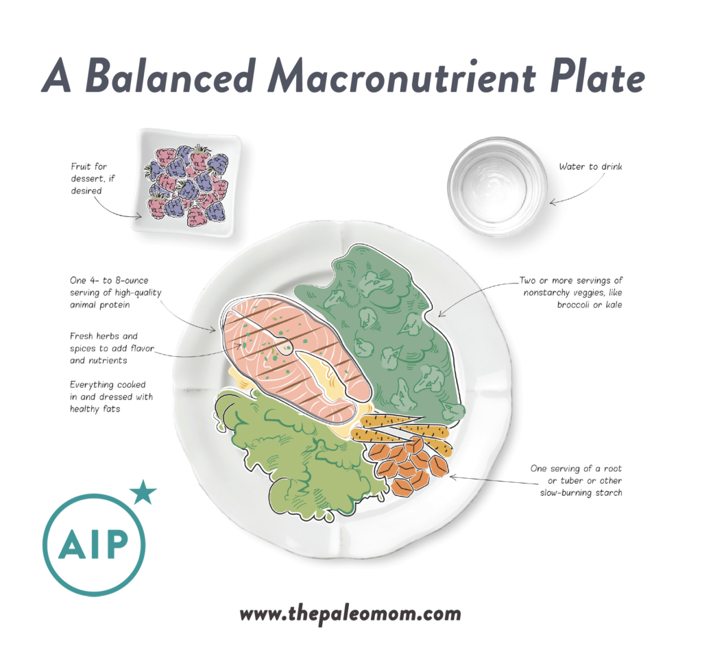 AIP FAQ: Carbohydrate Intake on the Autoimmune Protocol