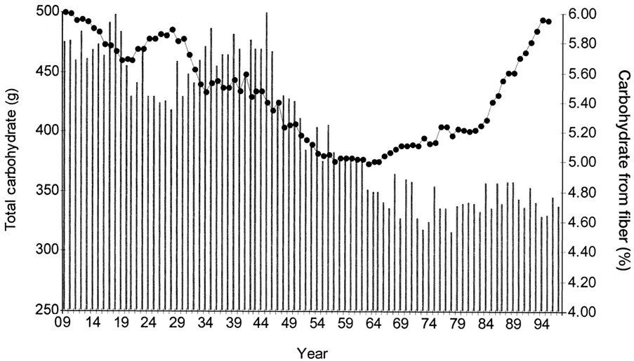 "Change in total carbohydrate consumption (•) and the percentage of carbohydrate from fiber (vertical bars) in the United States between 1909 and 1997.""  Graph from Gross LS, et al, Increased consumption of refined carbohydrates and the epidemic of type 2 diabetes in the United States: an ecologic assessment. Am J Clin Nutr. 2004 May;79(5):774-9."