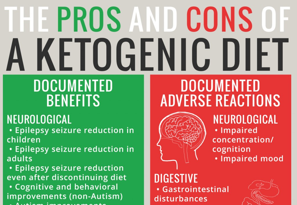 Adverse Reactions to Ketogenic Diets: Caution Advised - The Paleo Mom