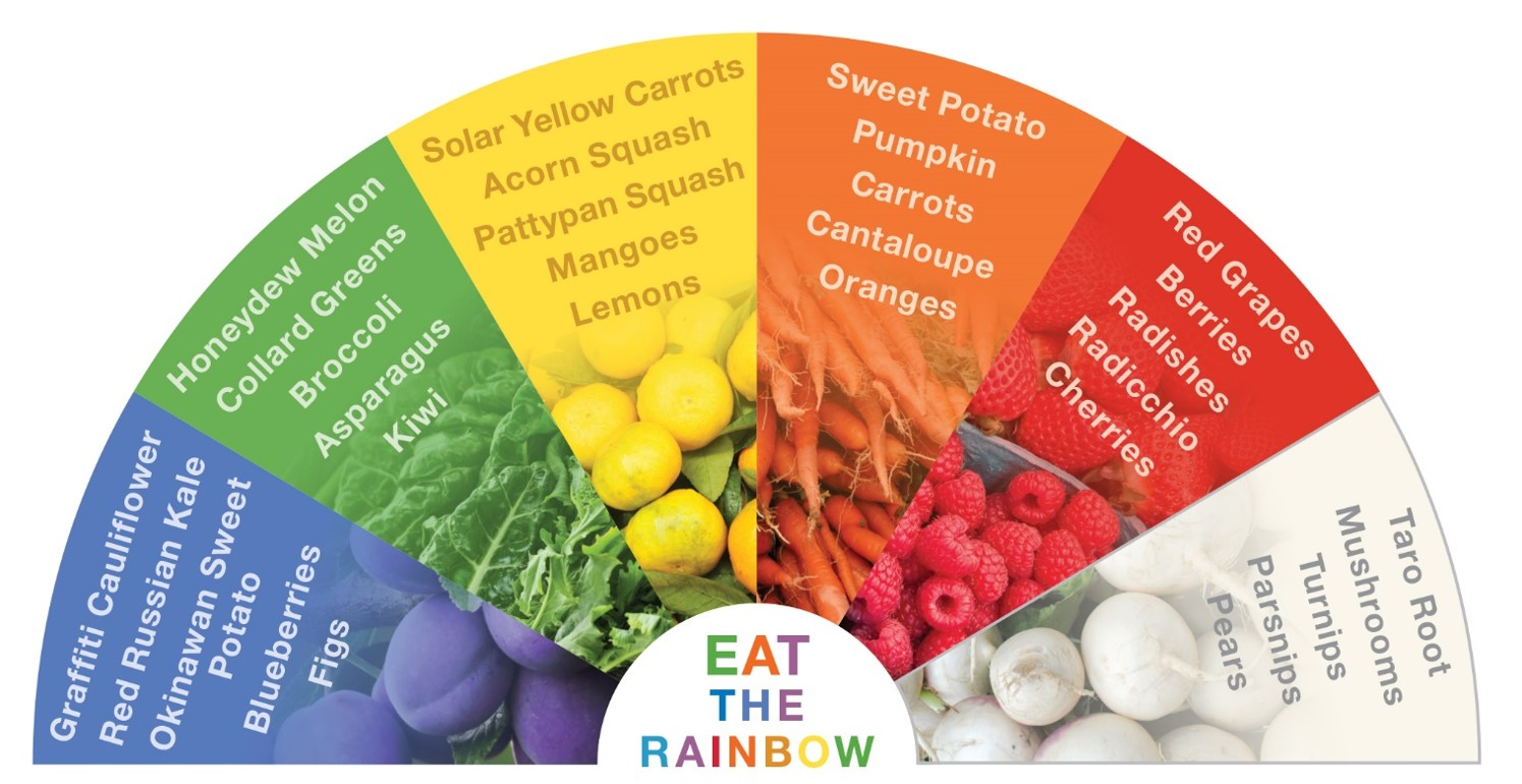 Phytochemicals pictures posters news and videos on your phytochemicals picture eat the rainbow jpg nvjuhfo Gallery