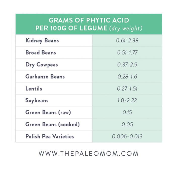 no green beans on paleo diet