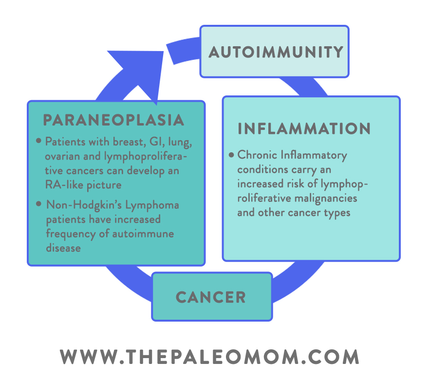 The Link Between Cancer and Autoimmune Disease ~ The Paleo Mom